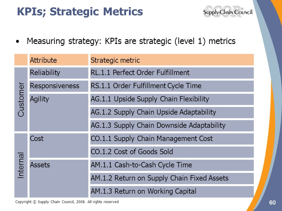 KPIs; Strategic Metrics