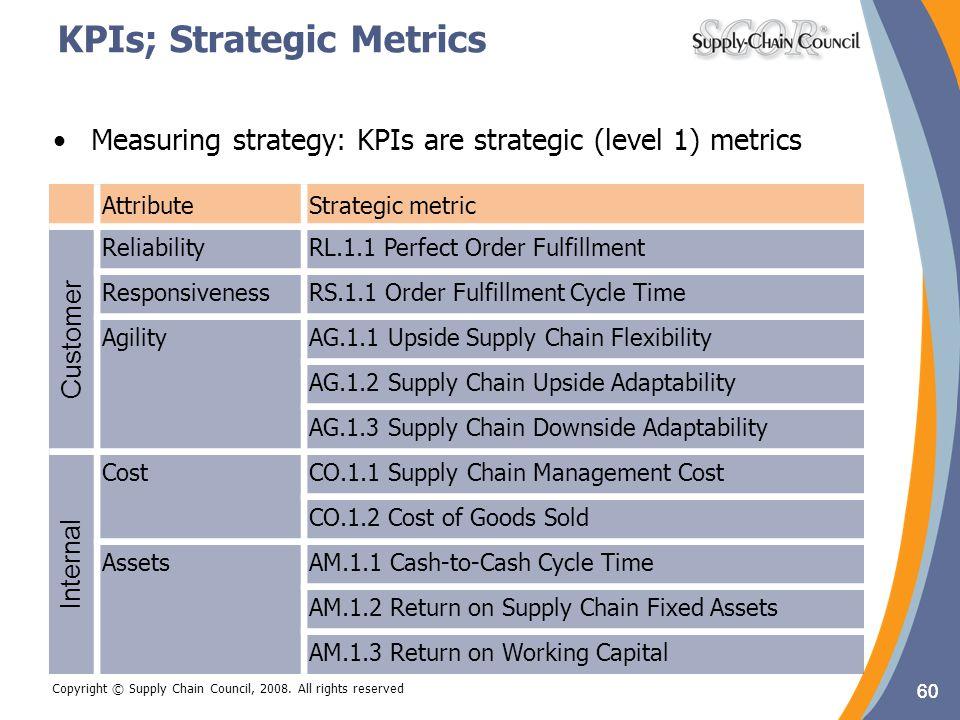 KPIs; Strategic Metrics