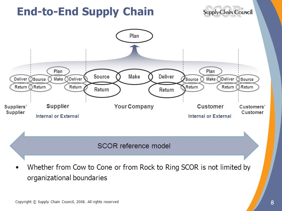 End-to-End Supply Chain