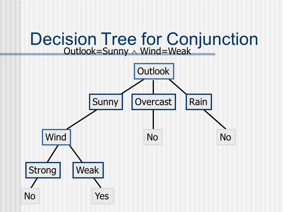 Decision Tree for Conjunction