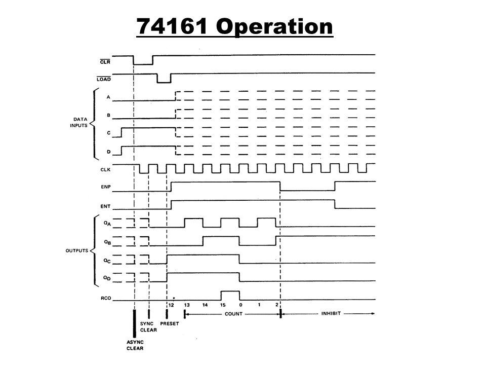 74161 Operation