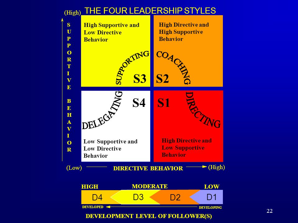 S3 S1 S4 S2 THE FOUR LEADERSHIP STYLES D4 D1 D2 D3 Low Supportive and