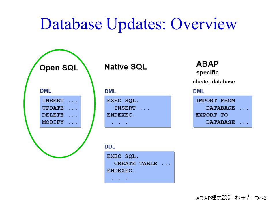 Database Updates: Overview