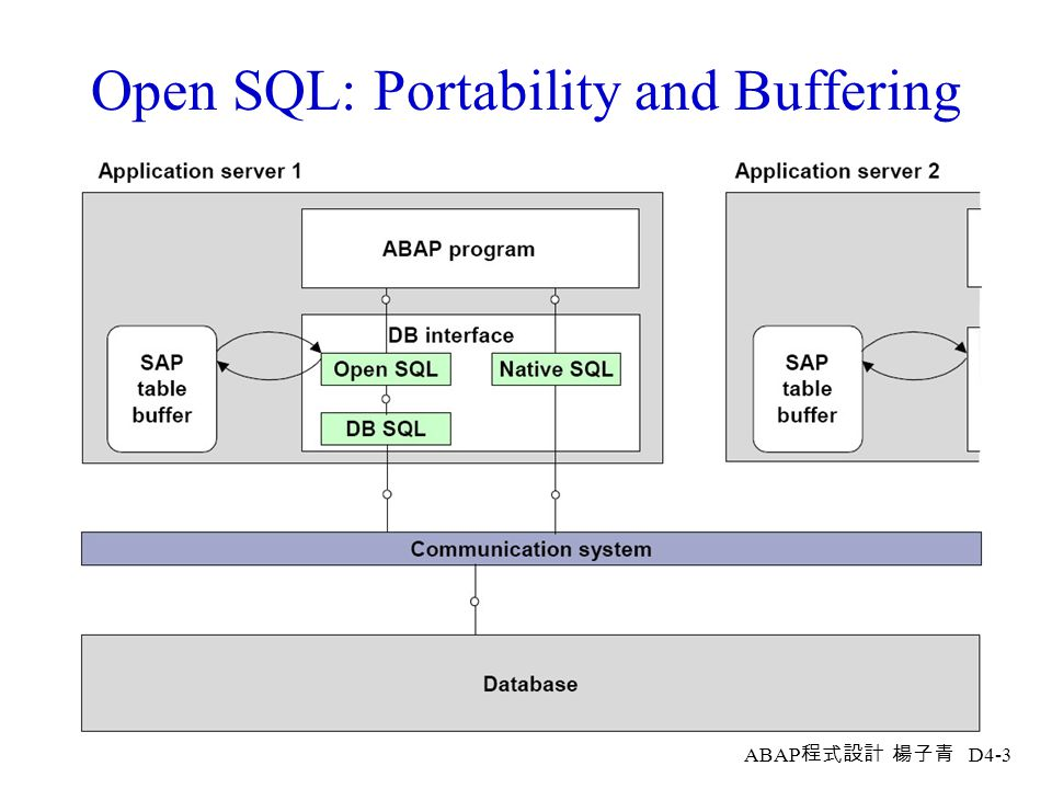 Open SQL: Portability and Buffering