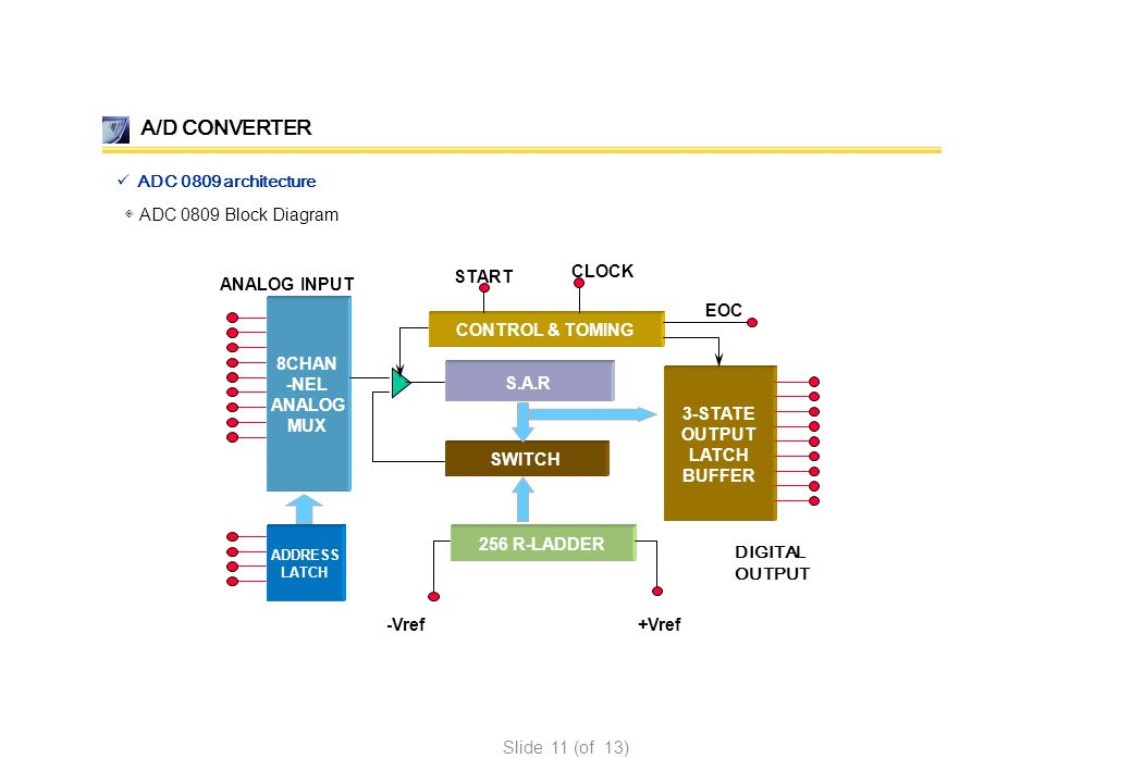 A/D CONVERTER ADC 0809 architecture ◈ ADC 0809 Block Diagram 8CHAN
