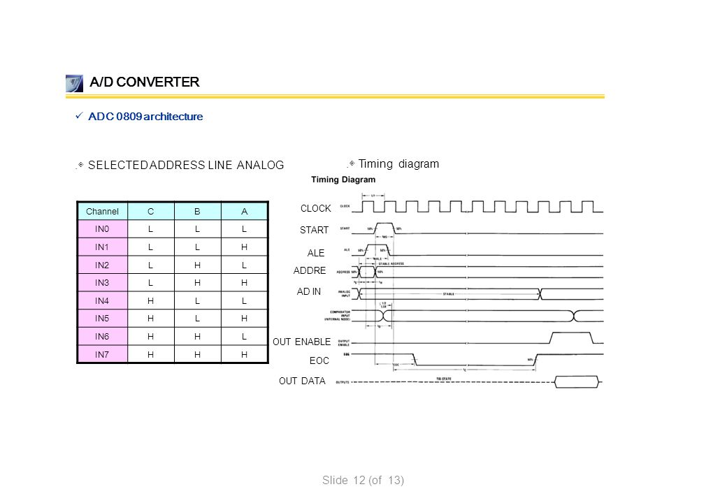 A/D CONVERTER ADC 0809 architecture .◈ SELECTED ADDRESS LINE ANALOG