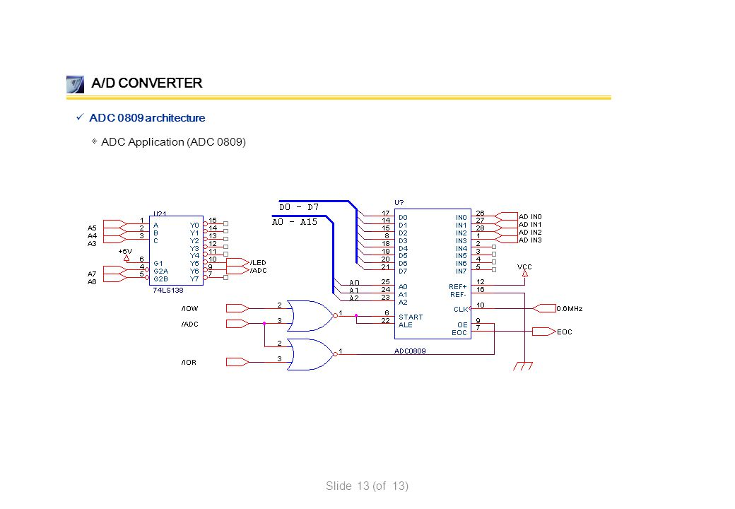 A/D CONVERTER ADC 0809 architecture ◈ ADC Application (ADC 0809)