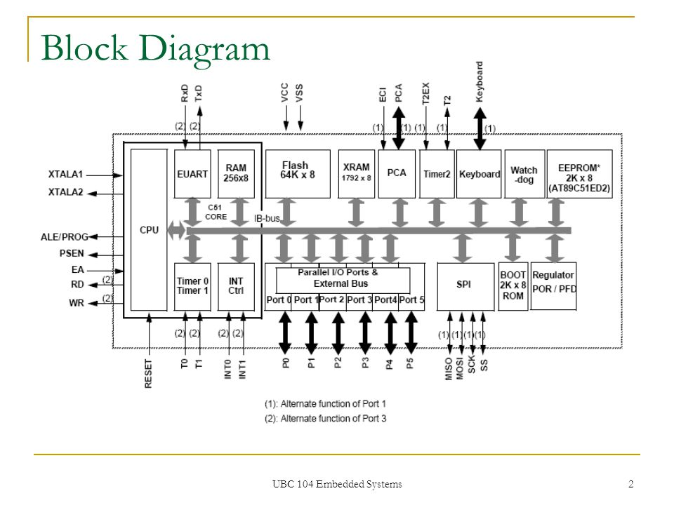 Block Diagram UBC 104 Embedded Systems