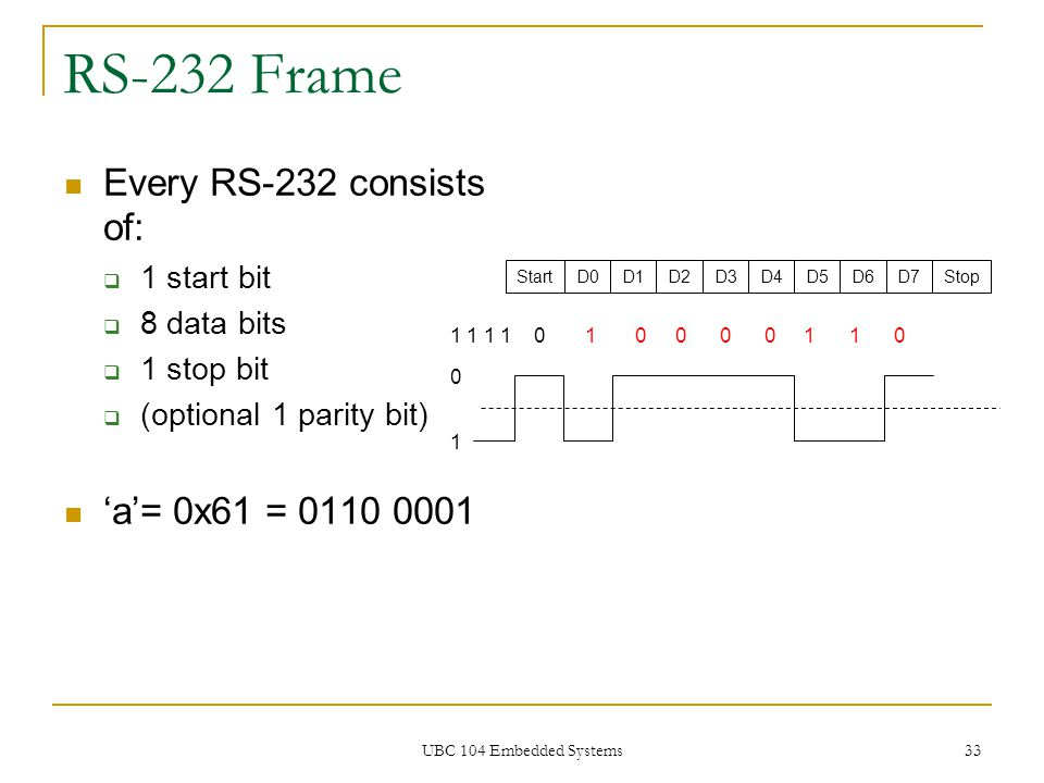RS-232 Frame Every RS-232 consists of: 'a'= 0x61 = 0110 0001