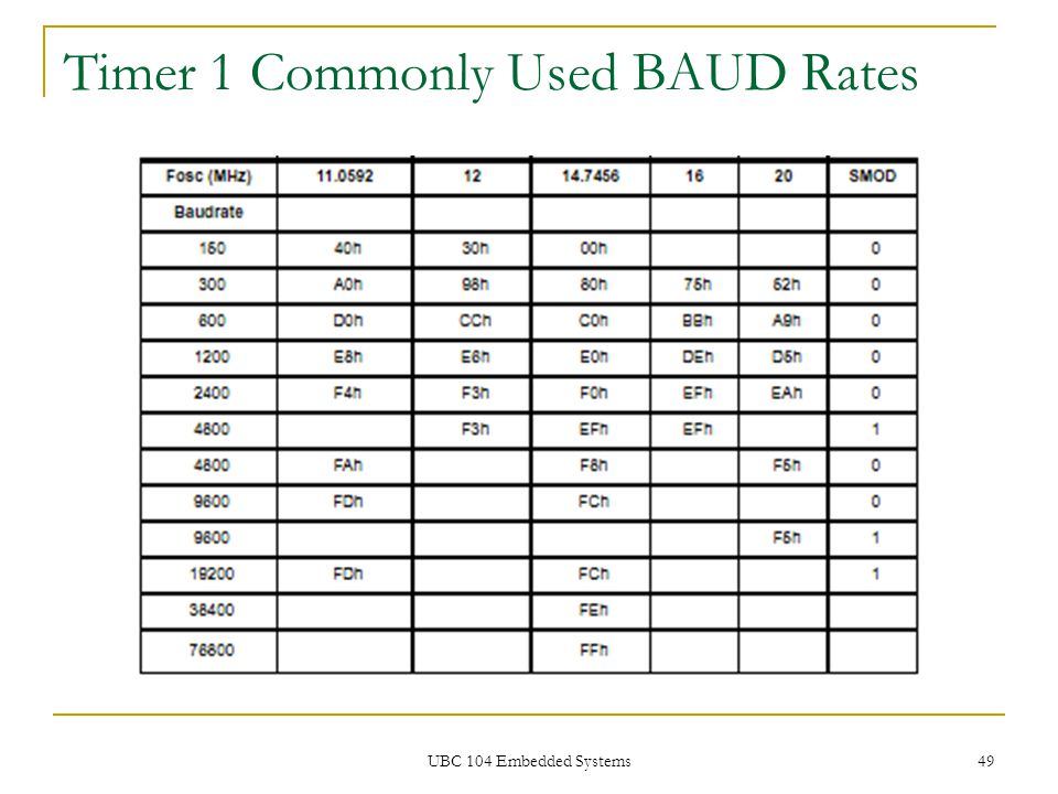 Timer 1 Commonly Used BAUD Rates