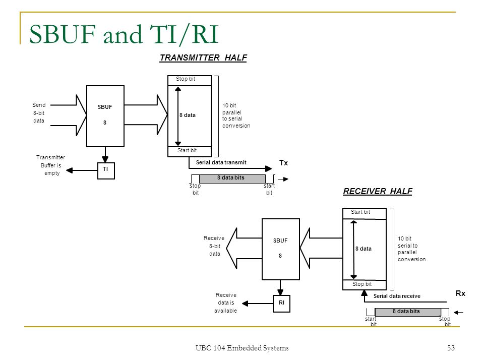 SBUF and TI/RI TRANSMITTER HALF RECEIVER HALF UBC 104 Embedded Systems