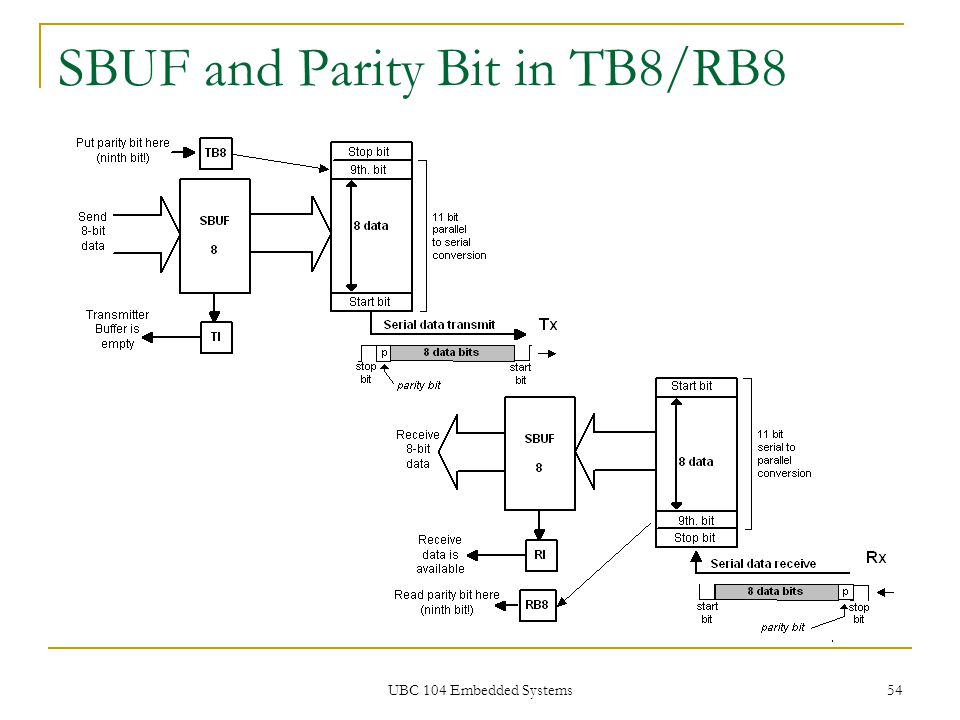 SBUF and Parity Bit in TB8/RB8