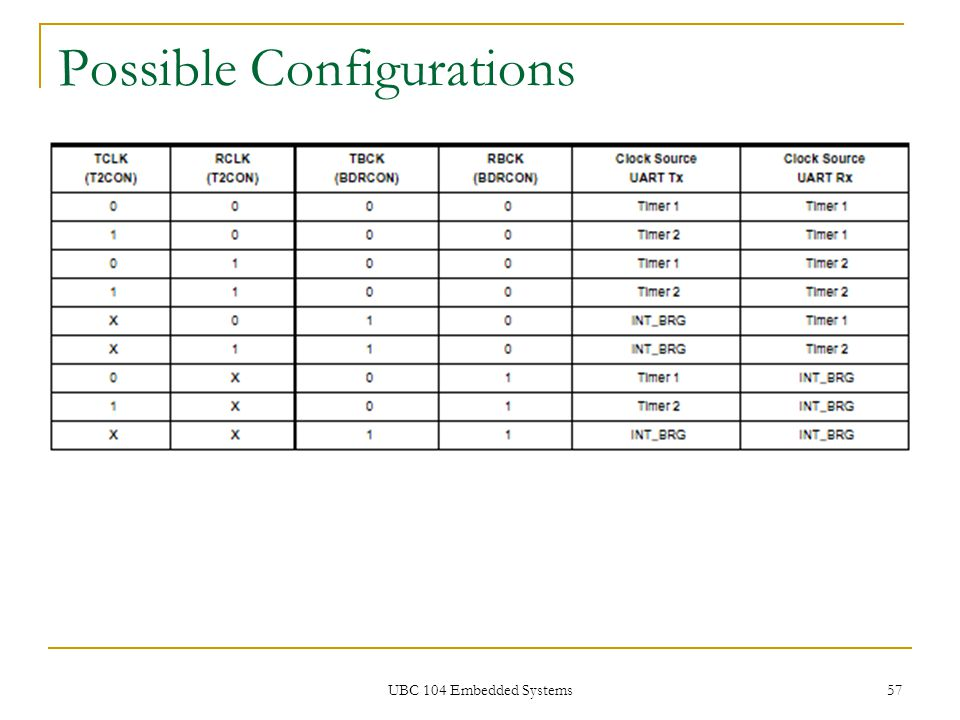 Possible Configurations