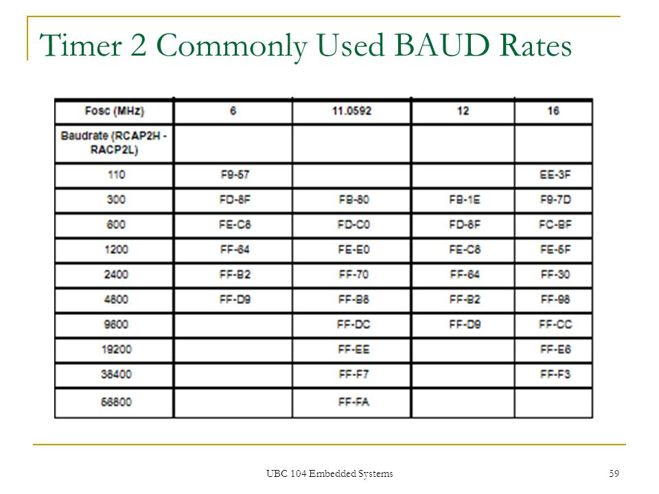 Timer 2 Commonly Used BAUD Rates