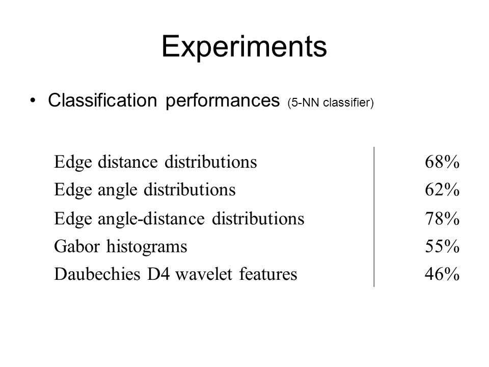 Experiments Classification performances (5-NN classifier)