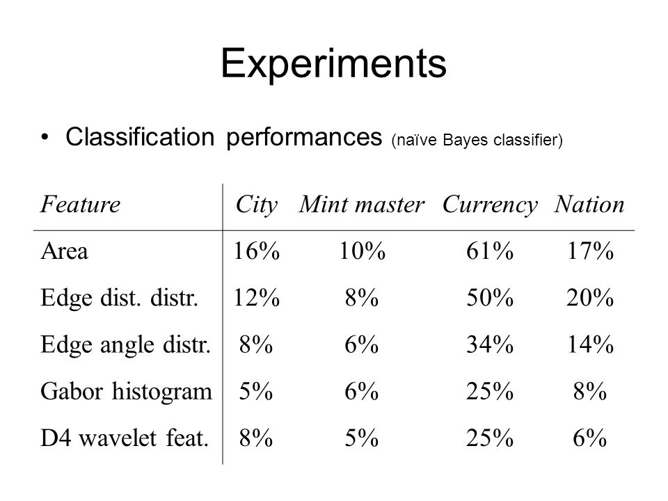Experiments Classification performances (naïve Bayes classifier)