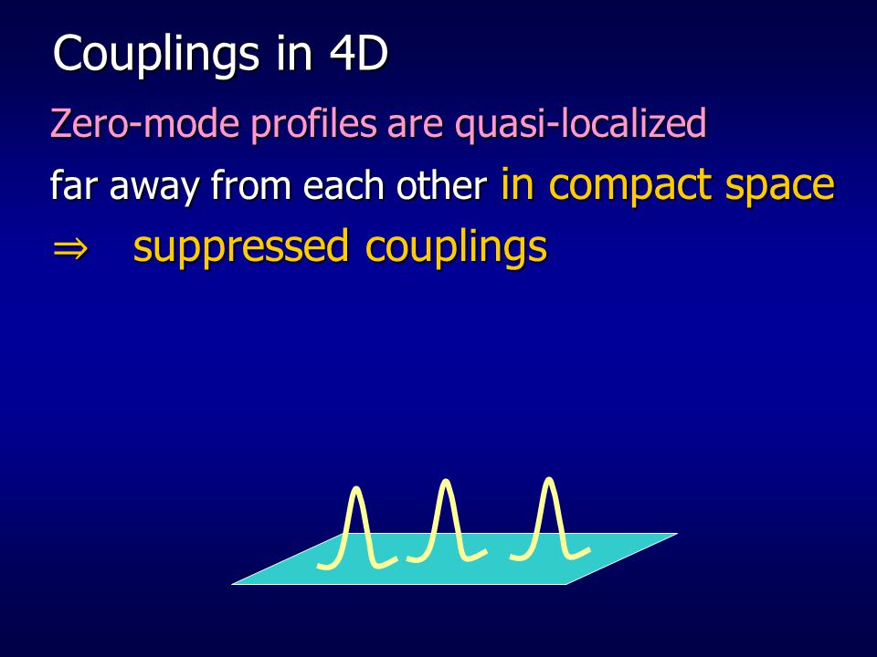 Couplings in 4D ⇒ suppressed couplings