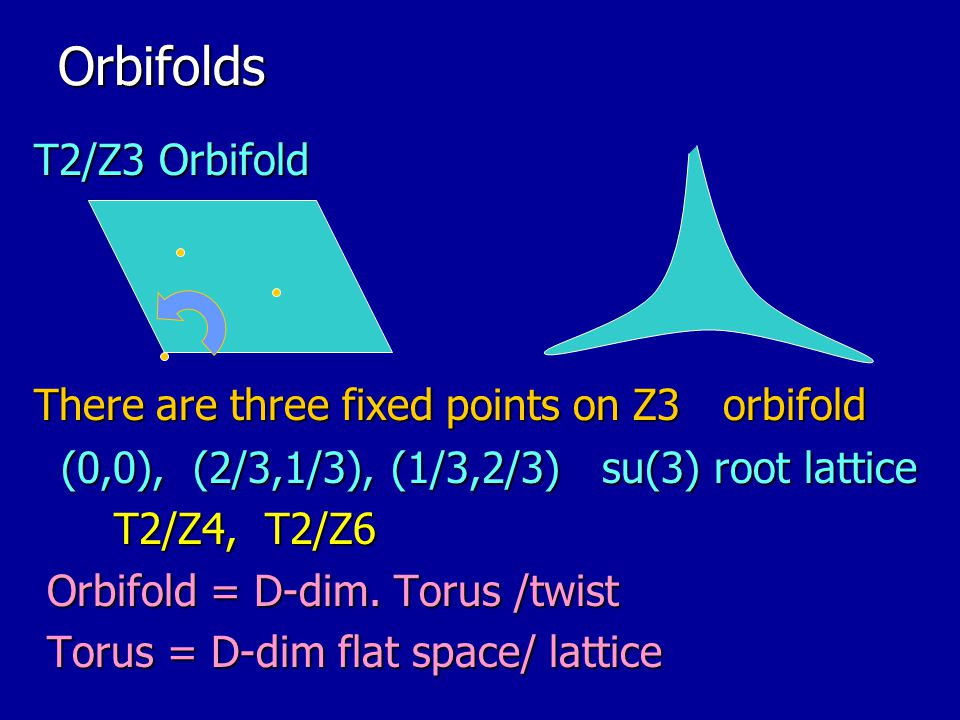Orbifolds T2/Z3 Orbifold There are three fixed points on Z3 orbifold