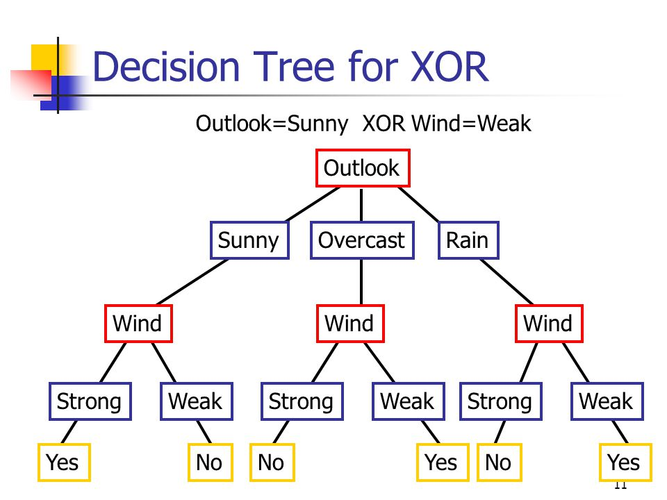 Decision Tree for XOR Outlook=Sunny XOR Wind=Weak Outlook Sunny