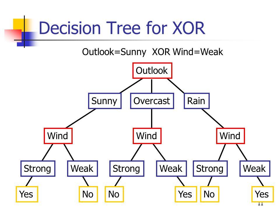 Decision Tree for XOR Outlook=Sunny XOR Wind=Weak Outlook Sunny