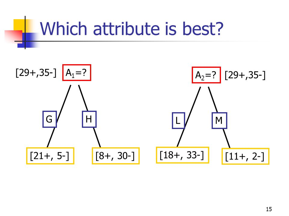 Which attribute is best
