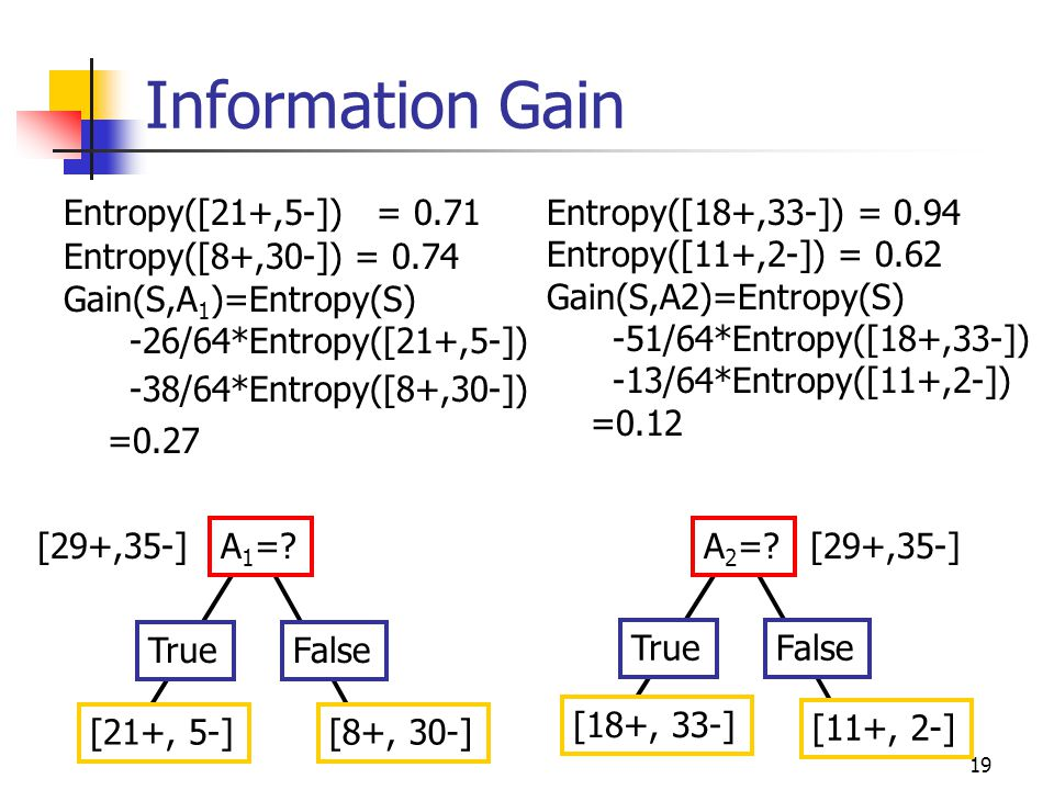 Information Gain Entropy([18+,33-]) = 0.94 Entropy([11+,2-]) = 0.62