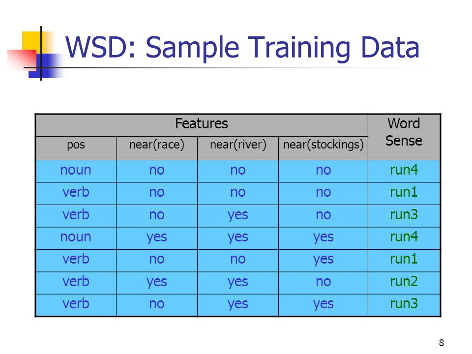 WSD: Sample Training Data