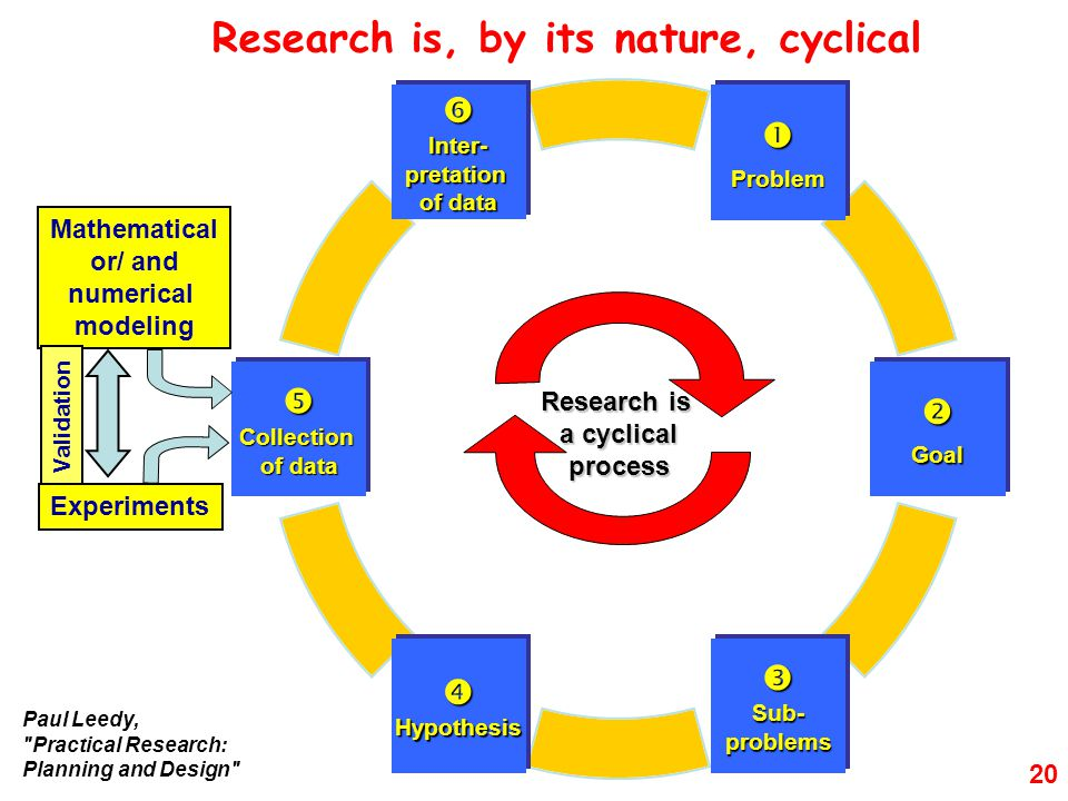 Research Education Why Go Into Research The Funding Process Sources Of Funding How To Apply