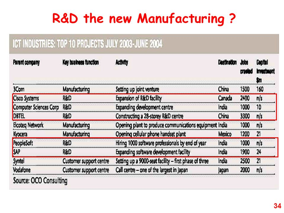 R&D the new Manufacturing