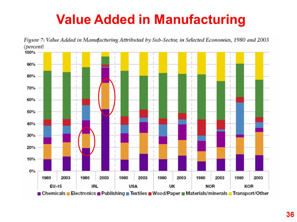 Value Added in Manufacturing