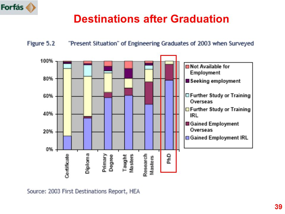 Destinations after Graduation