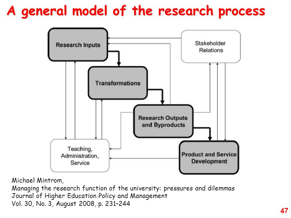 A general model of the research process