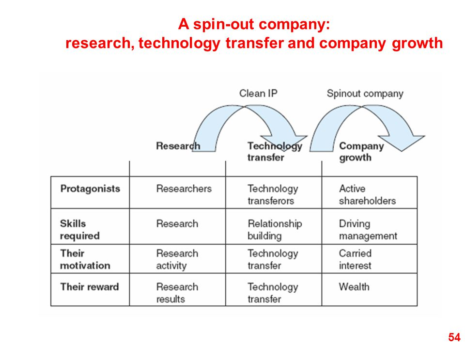 research, technology transfer and company growth