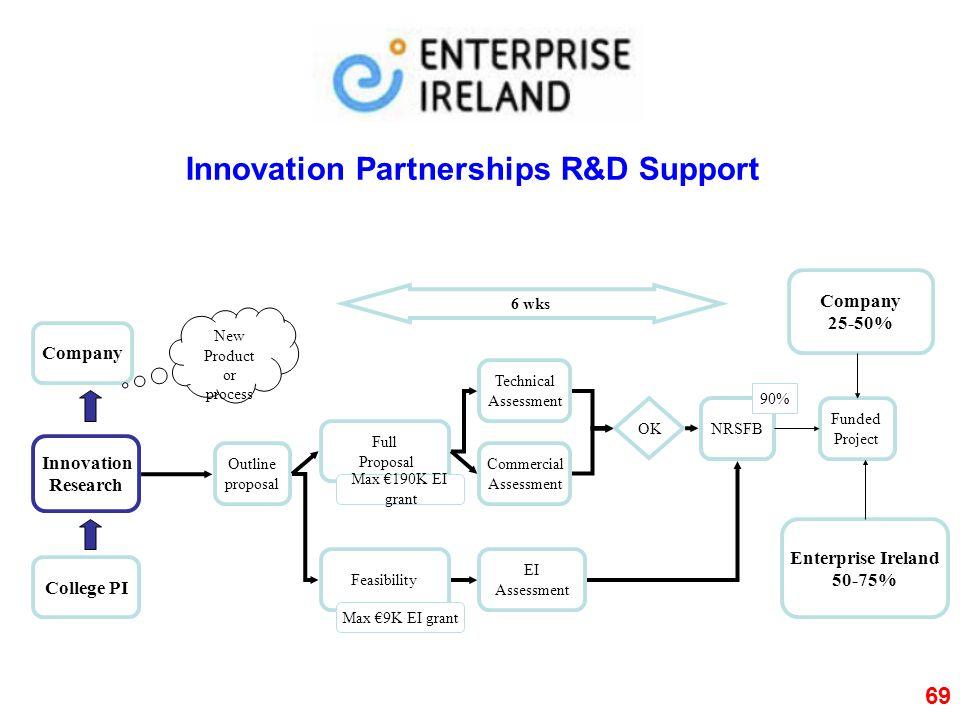 Innovation Partnerships R&D Support