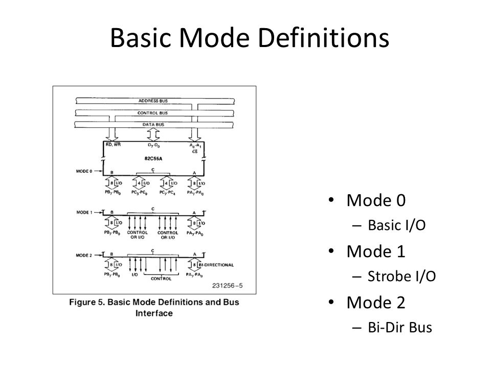 Basic Mode Definitions