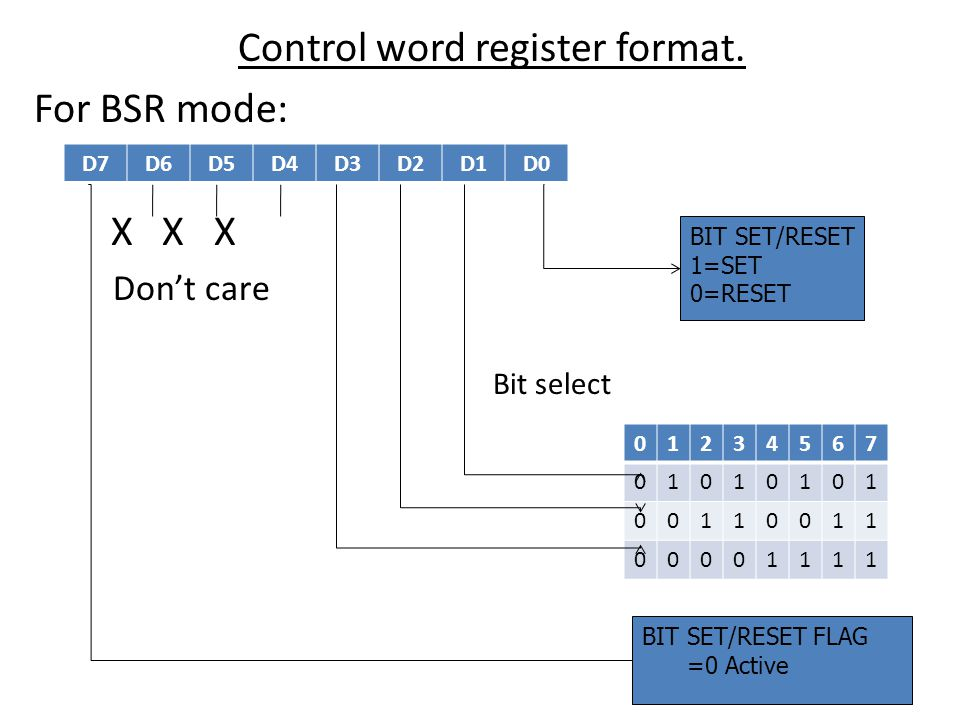 Control word register format.