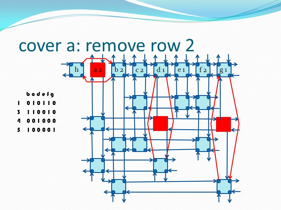 cover a: remove row 2 h a 2 b 2 c 2 d 1 e 1 f 2 g 1 b c d e f g