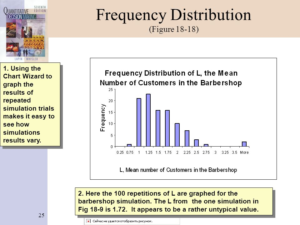 Frequency Distribution (Figure 18-18)