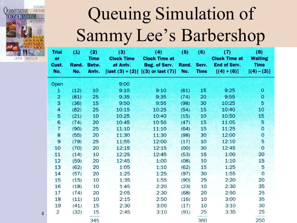 Queuing Simulation of Sammy Lee's Barbershop