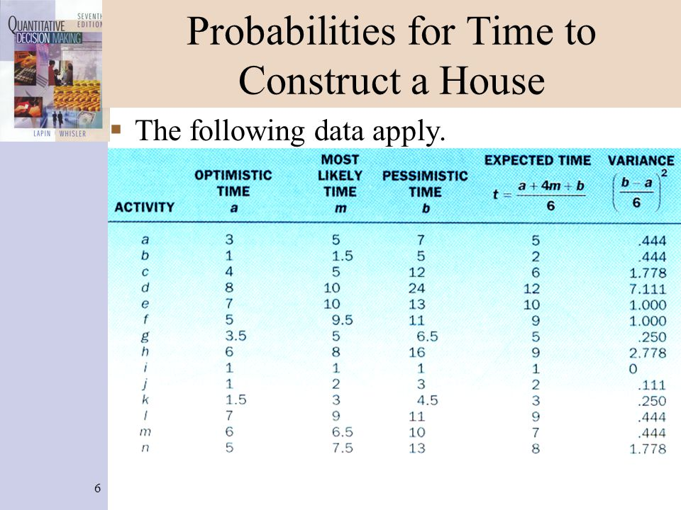 Probabilities for Time to Construct a House