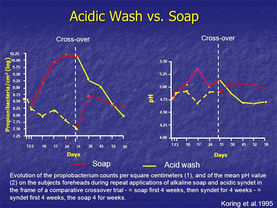 Acidic Wash vs. Soap Soap Acid wash Cross-over Koring et al.1995 pH