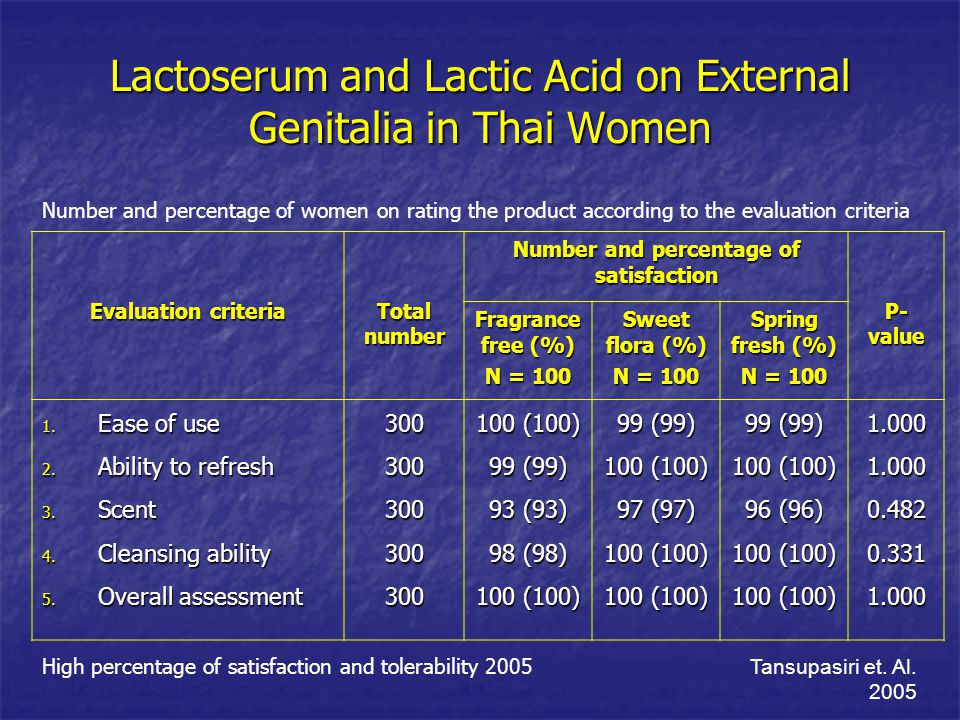 Lactoserum and Lactic Acid on External Genitalia in Thai Women