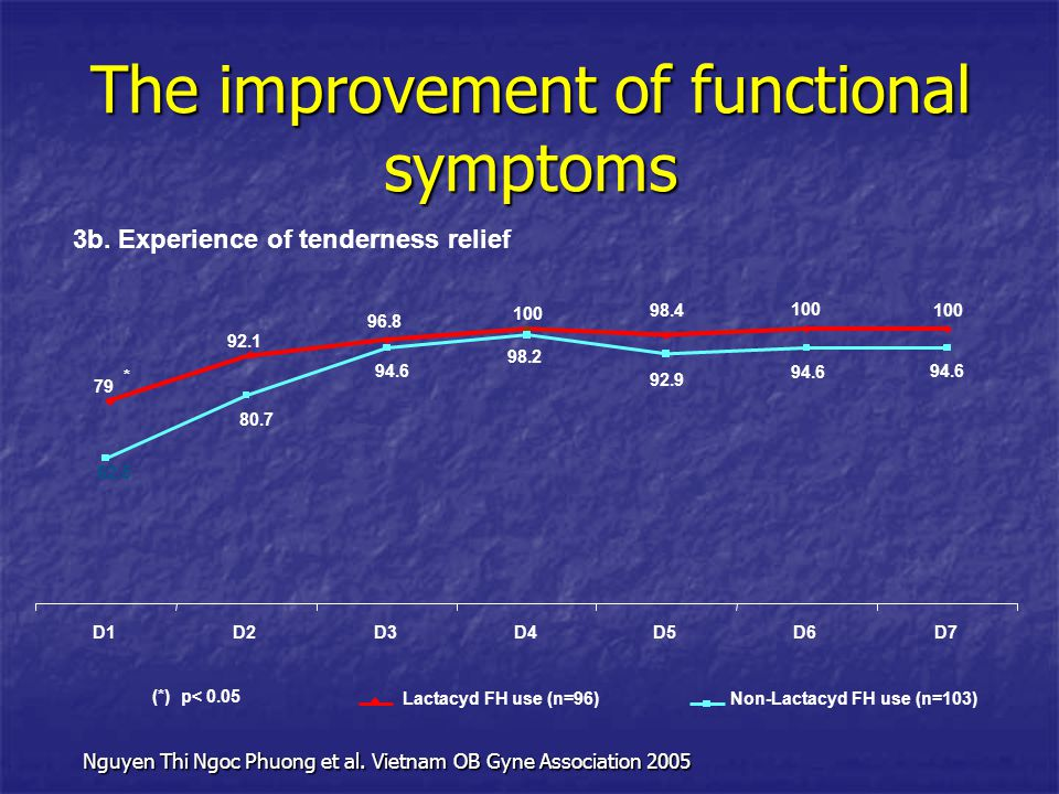 The improvement of functional symptoms