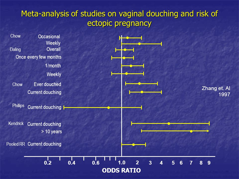 Meta-analysis of studies on vaginal douching and risk of ectopic pregnancy