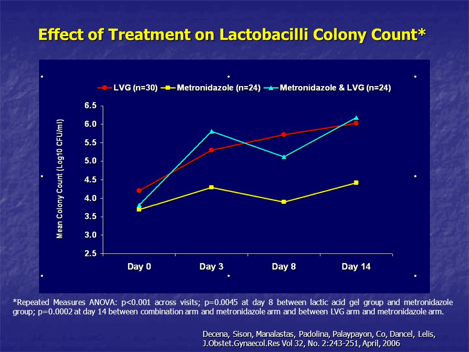 Effect of Treatment on Lactobacilli Colony Count*