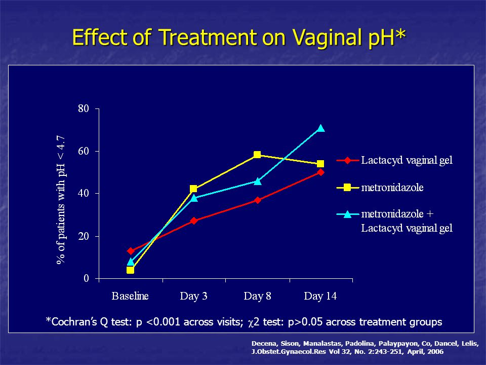 Effect of Treatment on Vaginal pH*