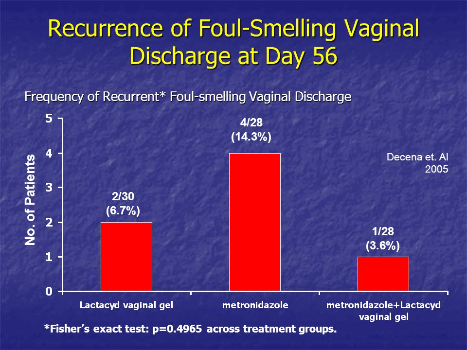 Recurrence of Foul-Smelling Vaginal Discharge at Day 56