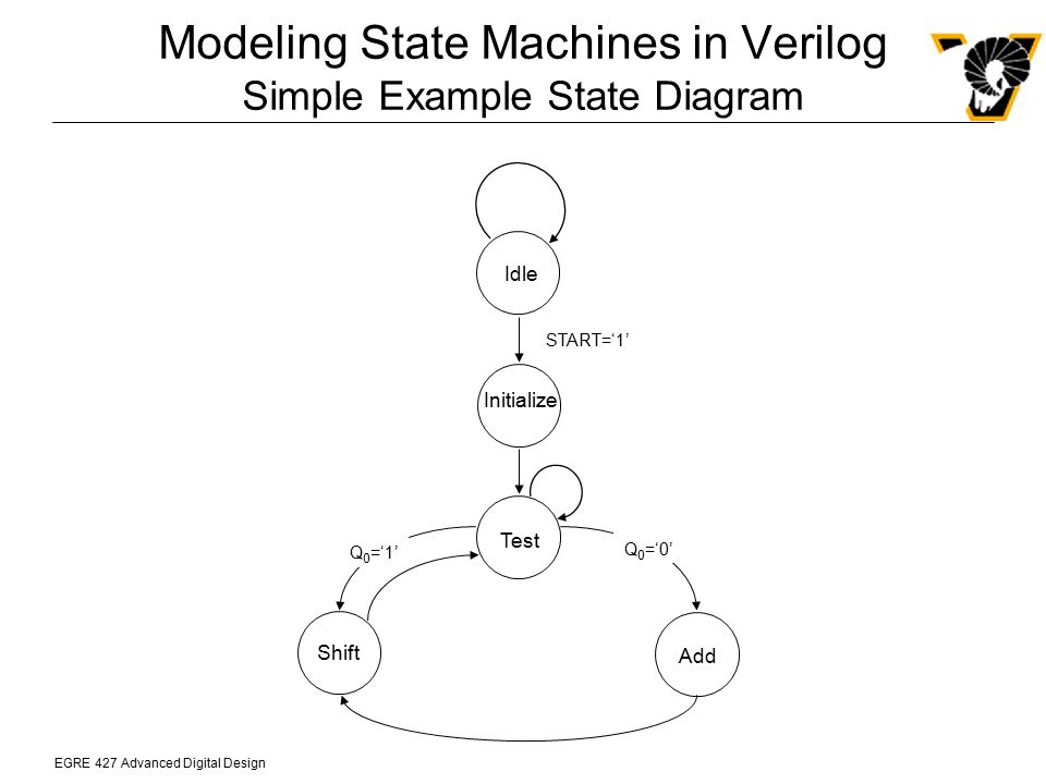 Modeling State Machines in Verilog Simple Example State Diagram