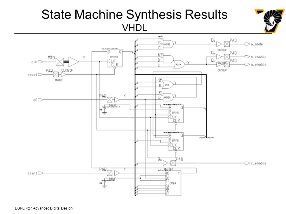 State Machine Synthesis Results VHDL