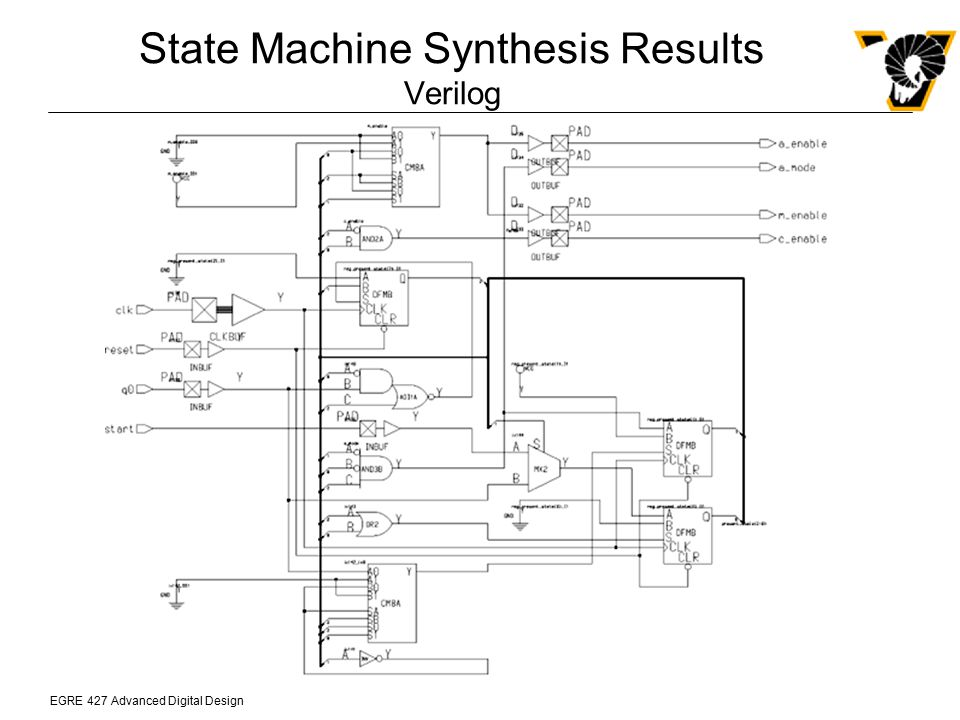 State Machine Synthesis Results Verilog